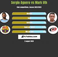 Sergio Aguero vs Mark Uth h2h player stats