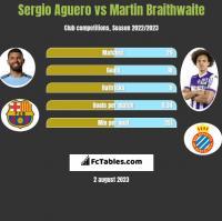 Sergio Aguero vs Martin Braithwaite h2h player stats