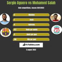 Sergio Aguero vs Mohamed Salah h2h player stats