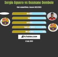 Sergio Aguero vs Ousmane Dembele h2h player stats