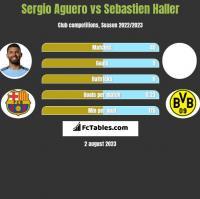 Sergio Aguero vs Sebastien Haller h2h player stats