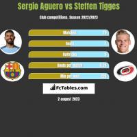 Sergio Aguero vs Steffen Tigges h2h player stats