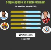 Sergio Aguero vs Valere Germain h2h player stats
