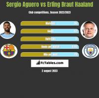 Sergio Aguero vs Erling Braut Haaland h2h player stats