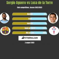 Sergio Aguero vs Luca de la Torre h2h player stats