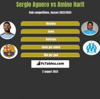 Sergio Aguero vs Amine Harit h2h player stats