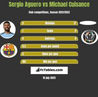 Sergio Aguero vs Michael Cuisance h2h player stats