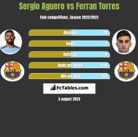 Sergio Aguero vs Ferran Torres h2h player stats
