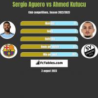Sergio Aguero vs Ahmed Kutucu h2h player stats