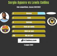 Sergio Aguero vs Lewis Collins h2h player stats