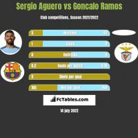 Sergio Aguero vs Goncalo Ramos h2h player stats