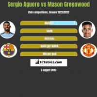 Sergio Aguero vs Mason Greenwood h2h player stats