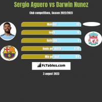 Sergio Aguero vs Darwin Nunez h2h player stats