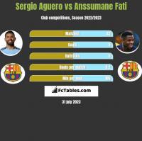 Sergio Aguero vs Anssumane Fati h2h player stats