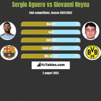 Sergio Aguero vs Giovanni Reyna h2h player stats