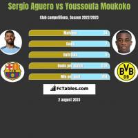 Sergio Aguero vs Youssoufa Moukoko h2h player stats