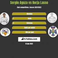 Sergio Aguza vs Borja Lasso h2h player stats