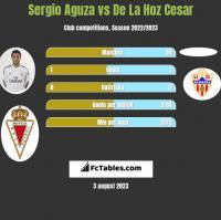 Sergio Aguza vs De La Hoz Cesar h2h player stats