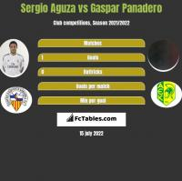 Sergio Aguza vs Gaspar Panadero h2h player stats