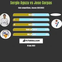 Sergio Aguza vs Jose Corpas h2h player stats