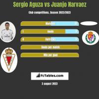 Sergio Aguza vs Juanjo Narvaez h2h player stats