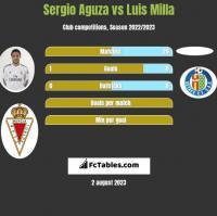 Sergio Aguza vs Luis Milla h2h player stats
