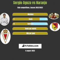 Sergio Aguza vs Naranjo h2h player stats