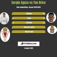 Sergio Aguza vs Yan Brice h2h player stats