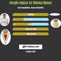 Sergio Aguza vs Chema Nunez h2h player stats