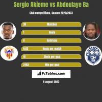 Sergio Akieme vs Abdoulaye Ba h2h player stats