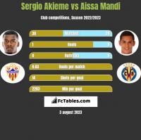 Sergio Akieme vs Aissa Mandi h2h player stats