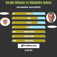 Sergio Akieme vs Alejandro Galvez h2h player stats