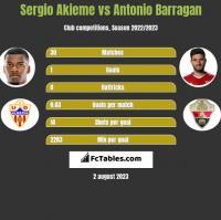 Sergio Akieme vs Antonio Barragan h2h player stats
