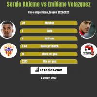 Sergio Akieme vs Emiliano Velazquez h2h player stats
