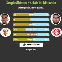 Sergio Akieme vs Gabriel Mercado h2h player stats