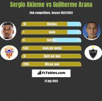 Sergio Akieme vs Guilherme Arana h2h player stats