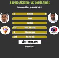 Sergio Akieme vs Jordi Amat h2h player stats