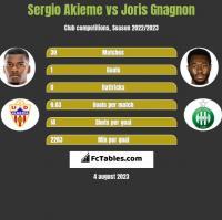 Sergio Akieme vs Joris Gnagnon h2h player stats