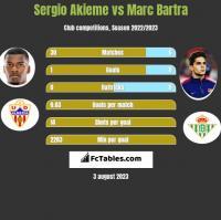 Sergio Akieme vs Marc Bartra h2h player stats