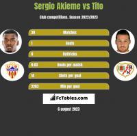 Sergio Akieme vs Tito h2h player stats