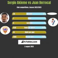 Sergio Akieme vs Juan Berrocal h2h player stats