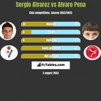 Sergio Alvarez vs Alvaro Pena h2h player stats
