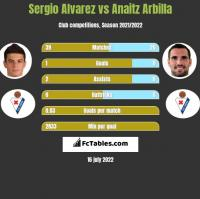 Sergio Alvarez vs Anaitz Arbilla h2h player stats