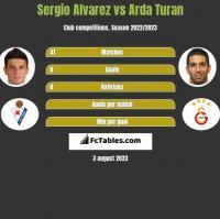 Sergio Alvarez vs Arda Turan h2h player stats