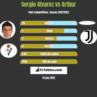Sergio Alvarez vs Arthur h2h player stats