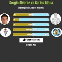 Sergio Alvarez vs Carles Alena h2h player stats