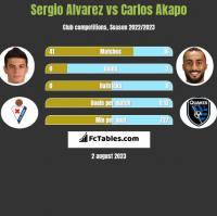 Sergio Alvarez vs Carlos Akapo h2h player stats