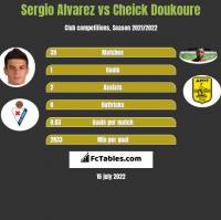 Sergio Alvarez vs Cheick Doukoure h2h player stats