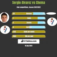 Sergio Alvarez vs Chema h2h player stats