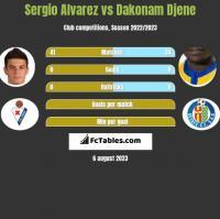 Sergio Alvarez vs Dakonam Djene h2h player stats